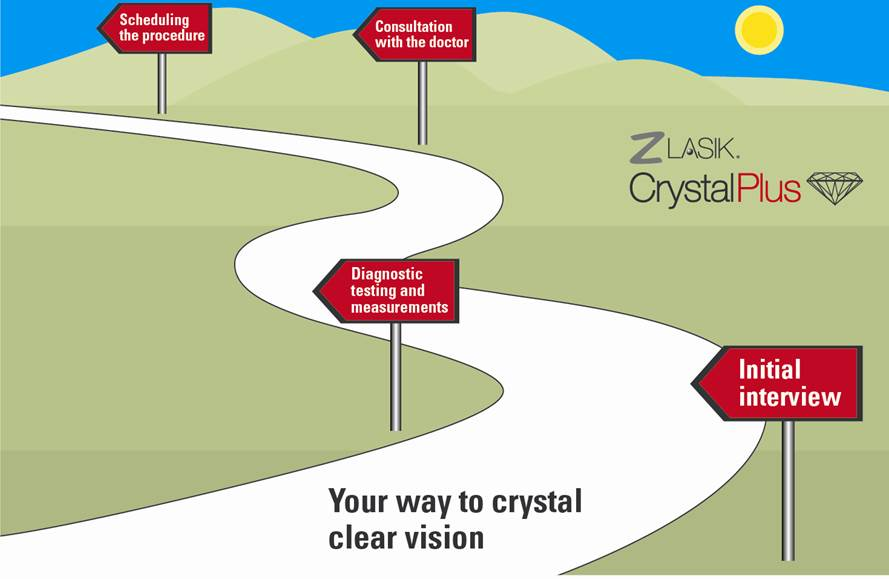 Z-Lasik from Behler Eye & Laser Center